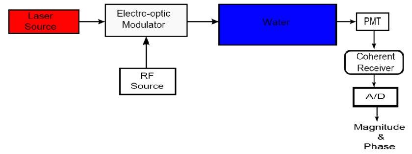 Simple Block Diagram - Wiring Diagrams Schema