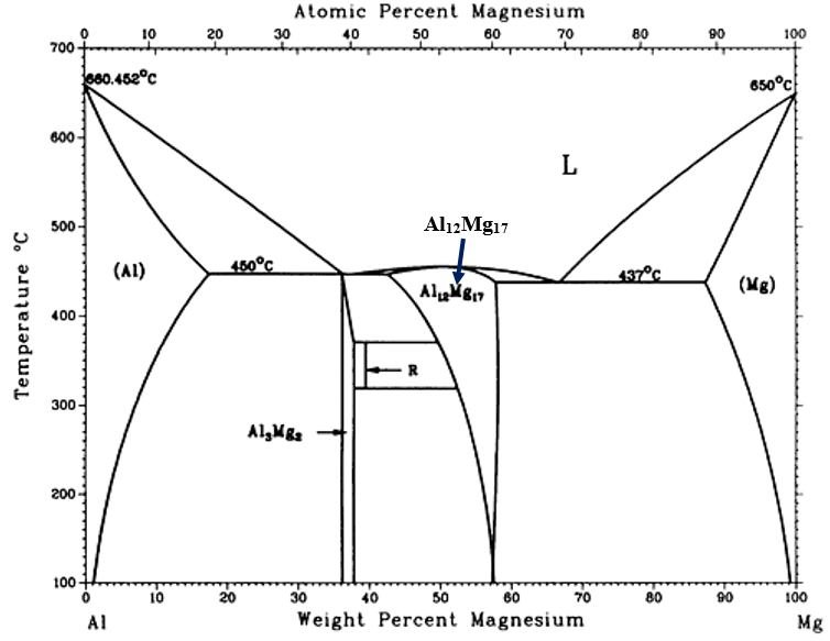 Al-Mg binary phase diagram The equilibrium diagram indicates five