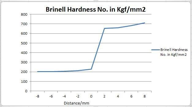 Brinell Hardness profile on transverse cross section of weld