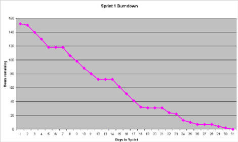 Scrum-Burndown Chart 10 Download Scientific Diagram