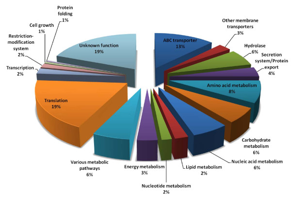GO graph of proteins identified by GeLC-MS/MS in the Triton X-114