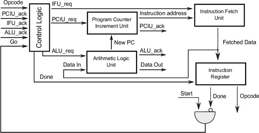 block diagram of accumulator based cpu