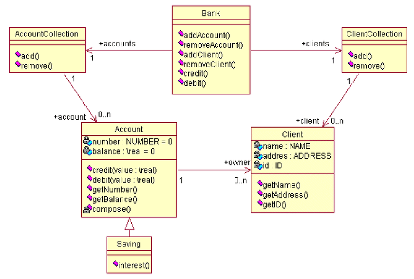 diagram entity relationship diagram for a library