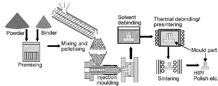 process flow diagram symbols for manufacturing