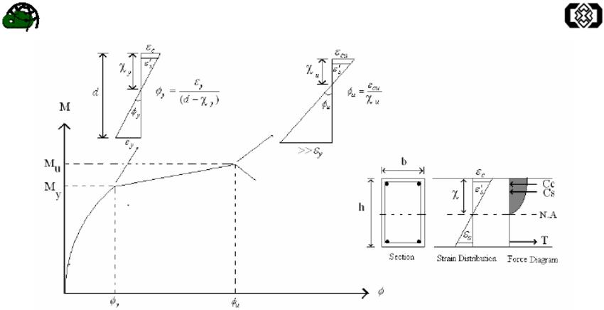 moment curvature diagram