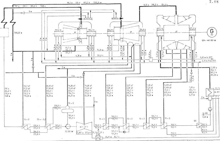 steam turbine flow diagram