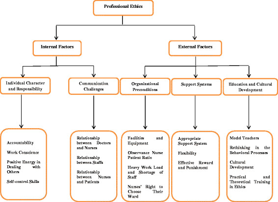 Factors affecting professional ethics in nursing Download