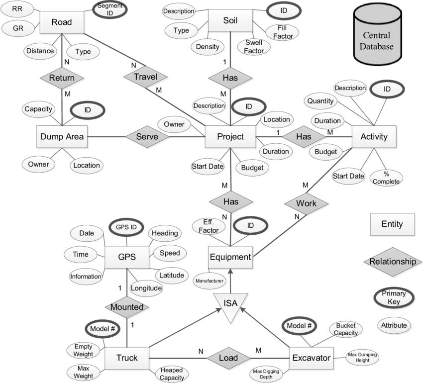 text diagram online