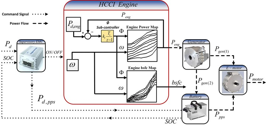 A SCHEMATIC DIAGRAM FOR SYNERGY BETWEEN THE HCCI ENGINE AND MAIN