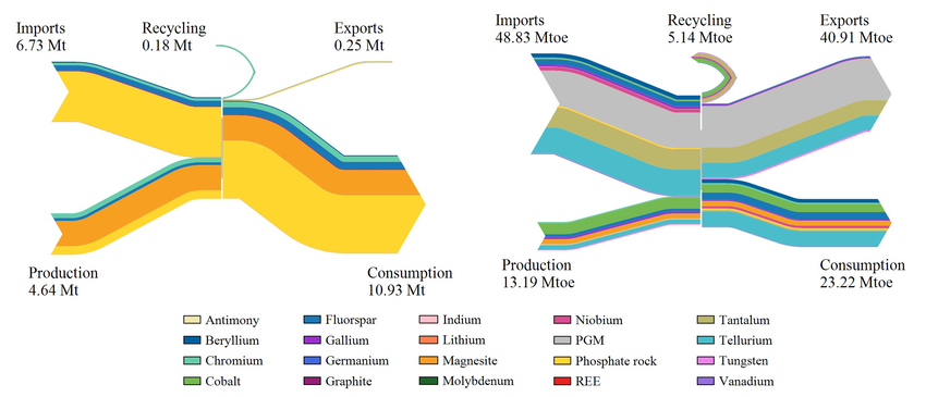 Sankey diagram of the flows of the materials selected as critical