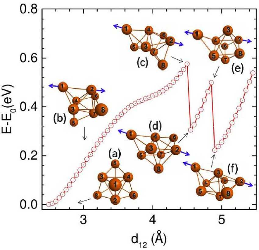 Color online) Variation of the total energy of the eight-atom copper