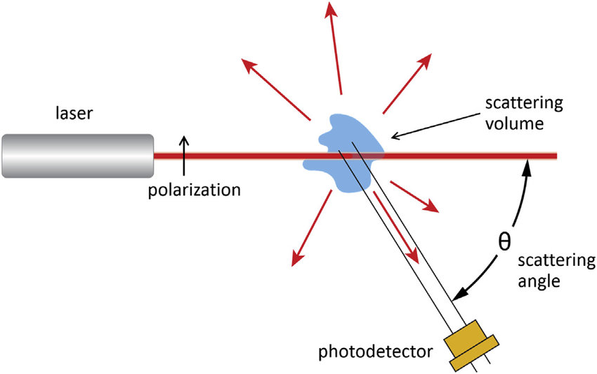 Schematic of an apparatus for measurement of static light scattering
