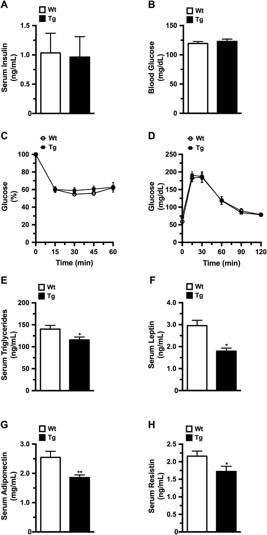 normal glucose levels diagram