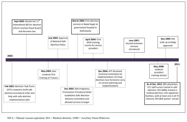 Timeline of Strategic Steps in Safe Abortion Service Planning and