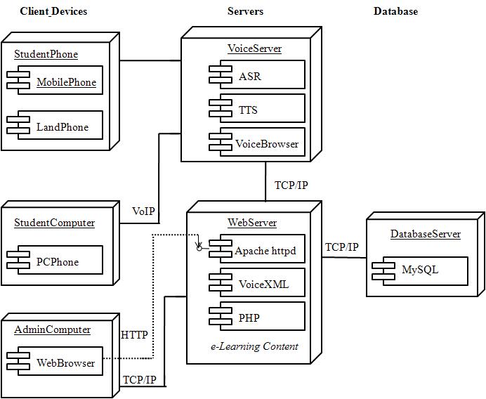 text uml diagram