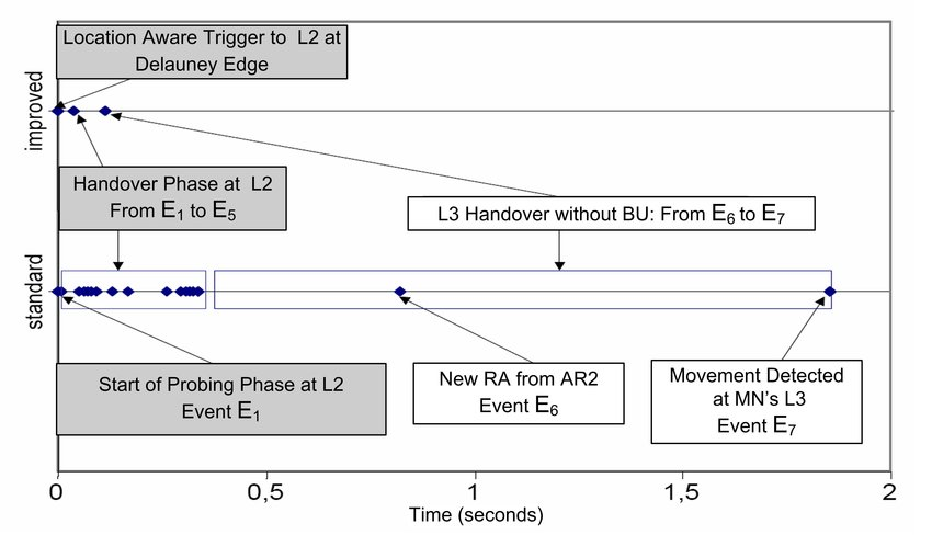 8 Timeline of a single simulation run recording event occurrence