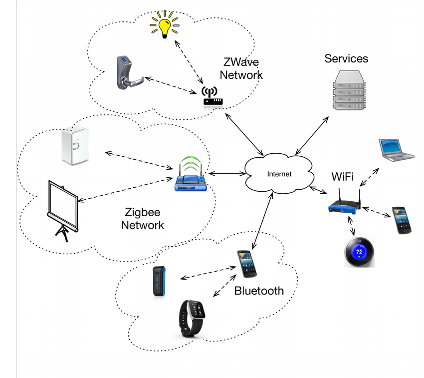 home network wired and wireless diagram
