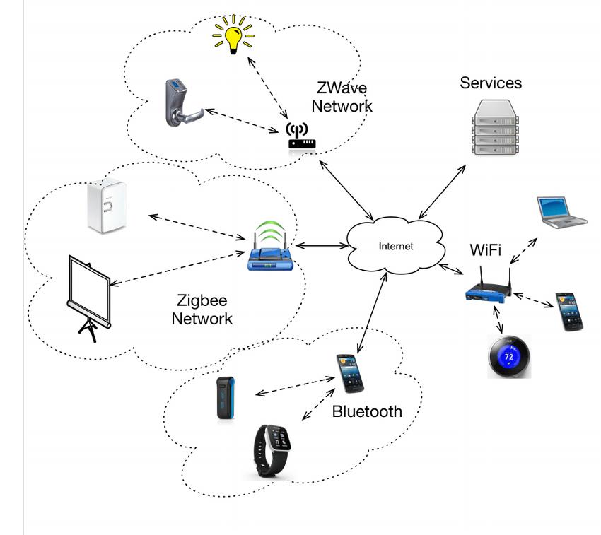 wireless network connectivity diagram