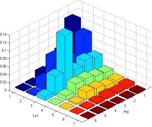 Example ball histogram constructed for protein 1A31 Example ball - histogram template