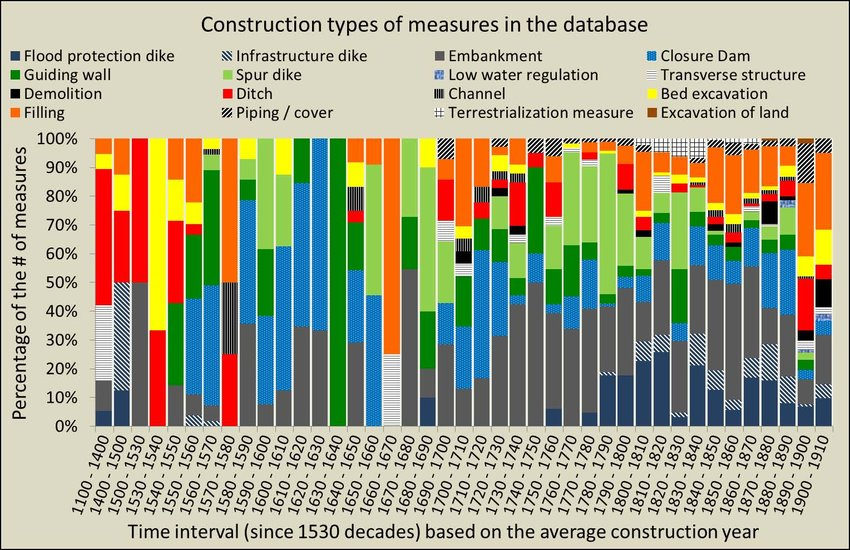 Temporal pattern of construction types in the database of historical