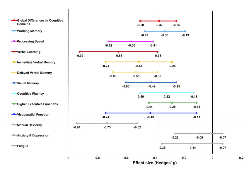 Forest plot indicating effect-sizes for each cognitive domain