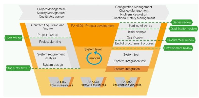 Automotive SPICE based Implementation of the V-Model on System Level