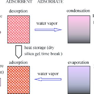 Working Principle Of A Closed Cycle Desorption Adsorption