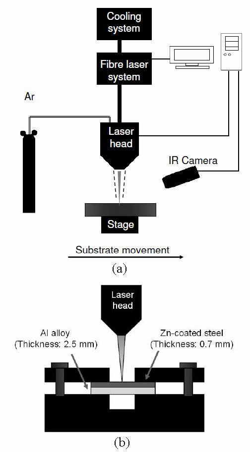 Schematic diagram of (a) the full experimental setup; (b) the