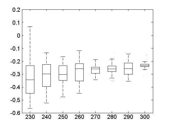 Example 1 Box-plots of the samples F t  Download Scientific Diagram