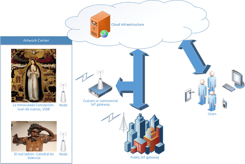 IoT for CH diagram with different types of scenarios and gateways