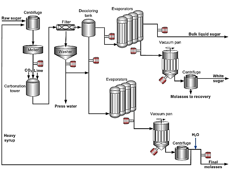 process flow diagram for manufacturing company
