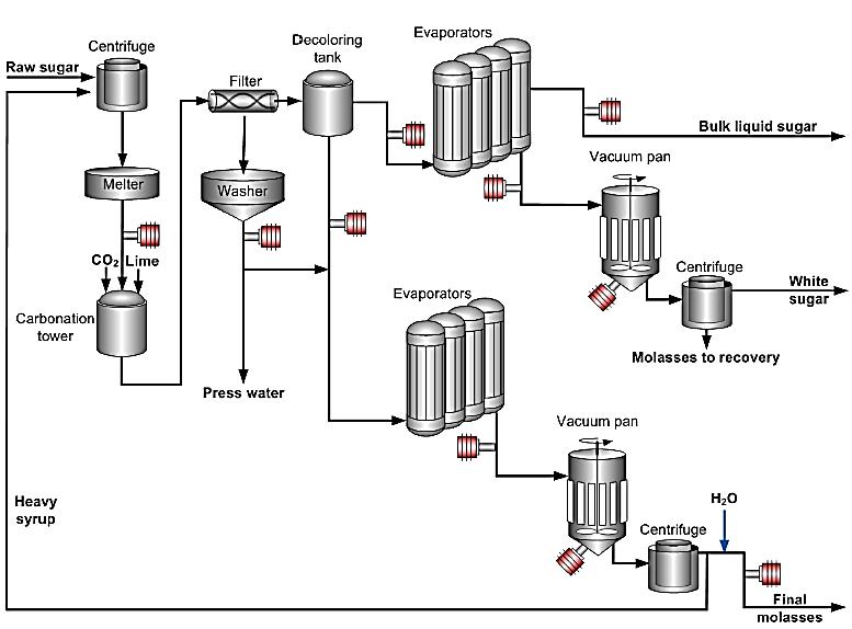 process flow diagram refinery plant