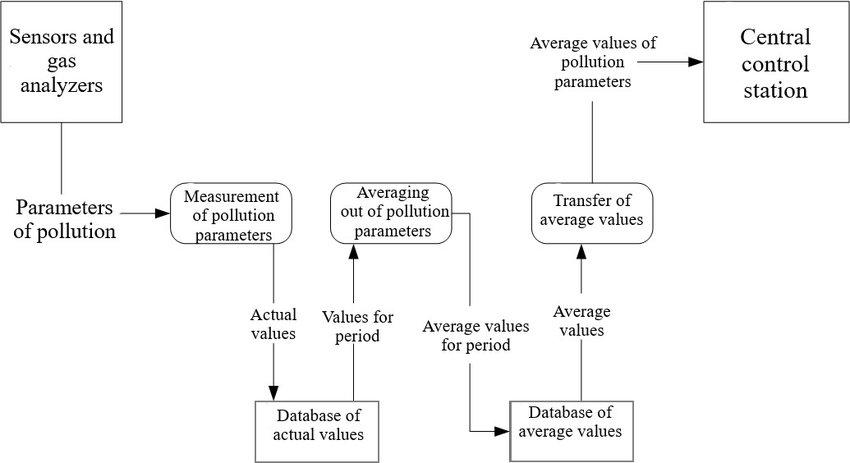 Data flow diagram for PCS business processes Download Scientific