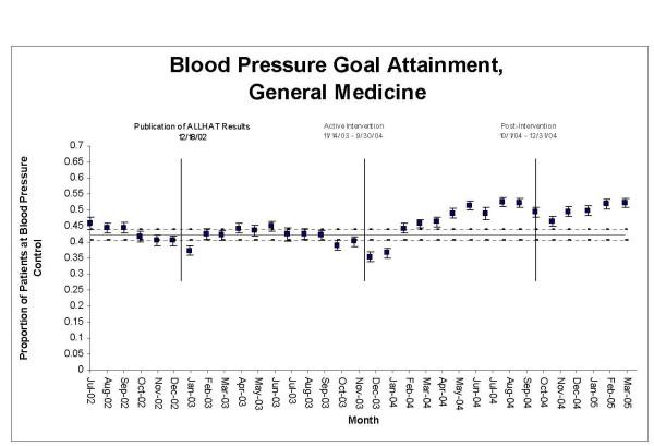 Statistical process control chart, blood pressure goal attainment