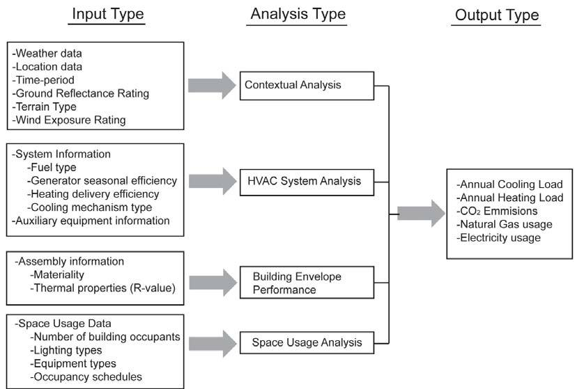 Input/Output Dataflow for DPR headquarters\u0027 building performance