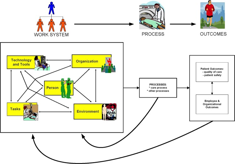 Systems Engineering Initiative for Patient Safety (SEIPS) model of