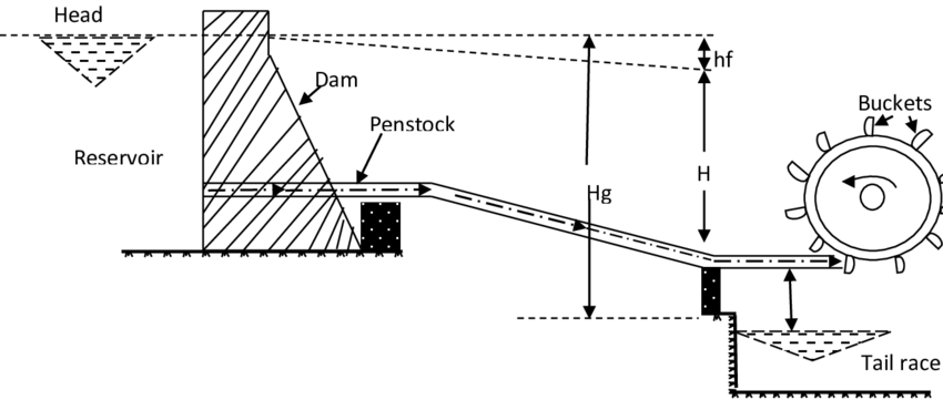 power plant turbine layout