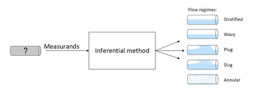 Schematic of inferential method using different measurands; in this