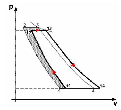 p-V diagram in case of ambient temperature variation (increase of