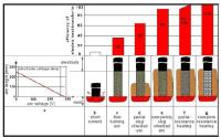 Electric arc furnace energy efficiency vs. slag foaming ...