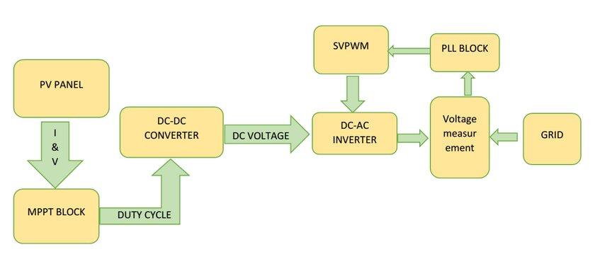 Solar Photovoltaic System Diagram - Wiring Diagrams
