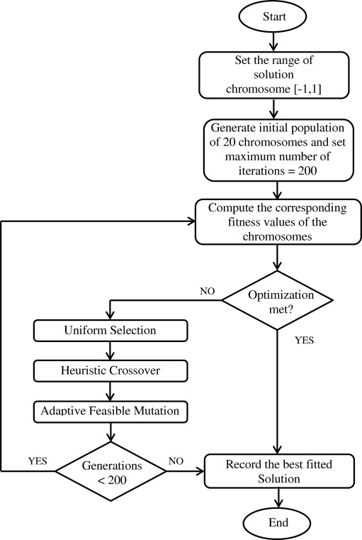 Flow chart for real-coded genetic algorithm for filter design