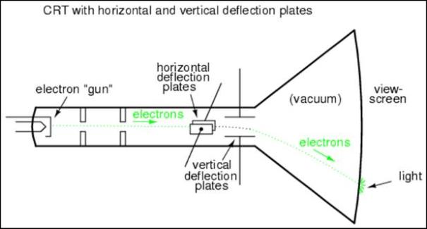cathode ray diagram