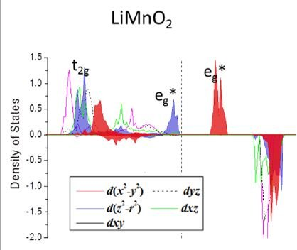 Inconsistency in lm-decomposed DOS calculation of Mn 3d inLiMnO2?
