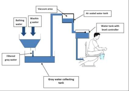 The grey water collecting system Download Scientific Diagram