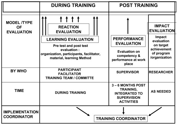Methods for training evaluation Download Scientific Diagram