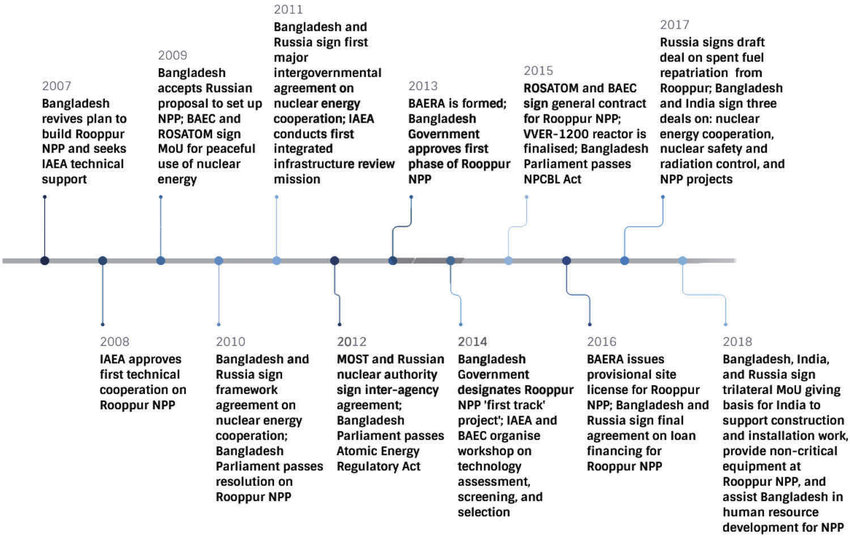 Policy process timeline for Rooppur nuclear power plant, 2007-2018
