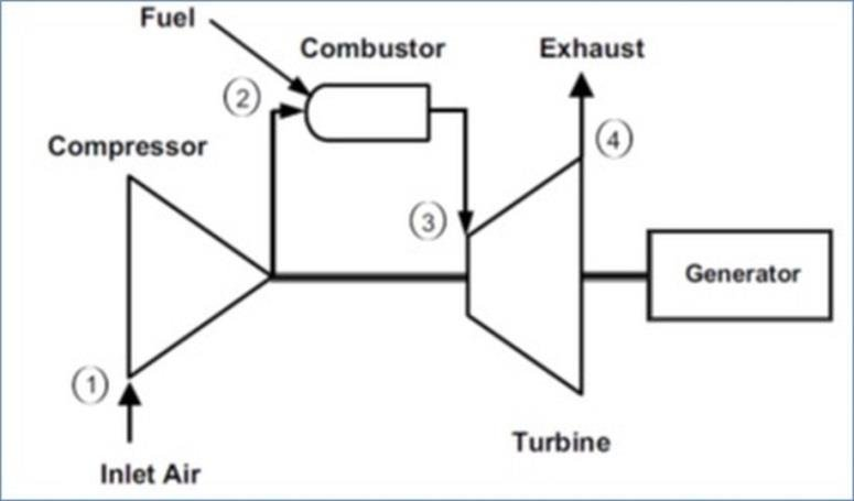 Schematic diagram of a simple-cycle, single-shaft gas turbine