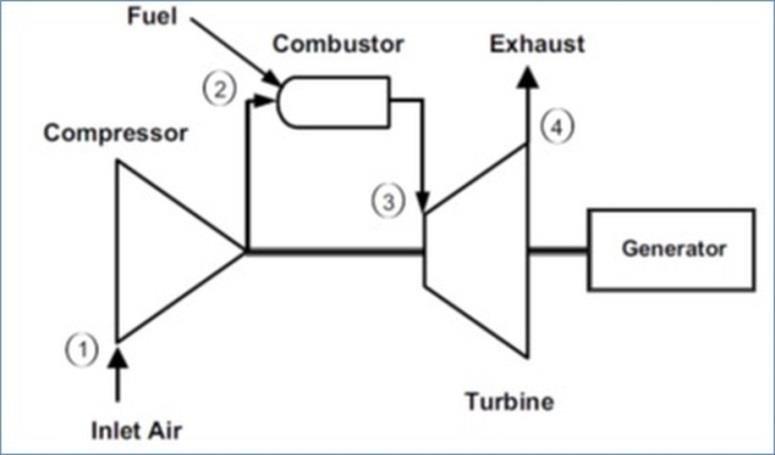 ge gas turbine diagram