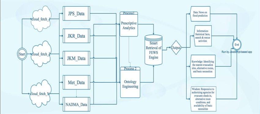 Data Flow Diagram (DFD) of prescriptive big data analytics for smart